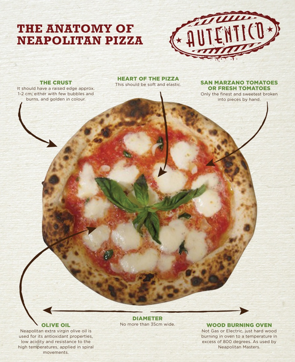 The Anatomy of Pizza | Ecco Pizzeria